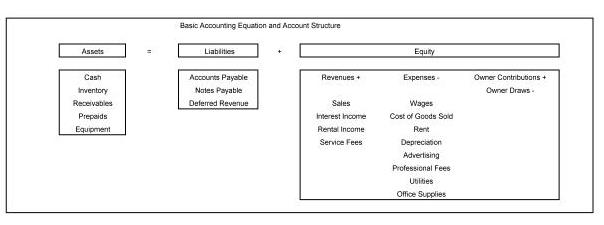 Basic Accounting Structure