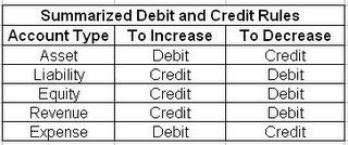debit and credit rules