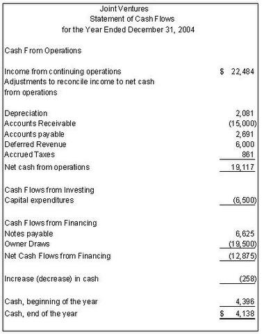 Cash Flow Statements Download And Examples Of Cash Flow Statement
