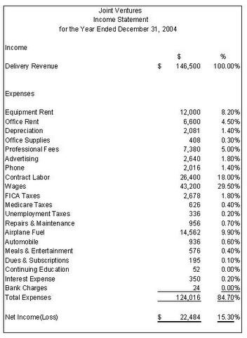 Income Statement  Proper Income Statement