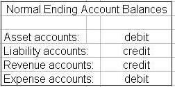 normal account balances